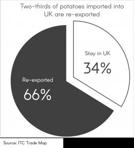 UK Potato Exports Chart